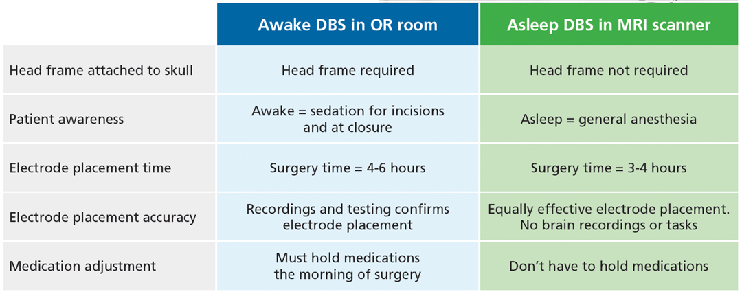 Awake vs asleep DBS
